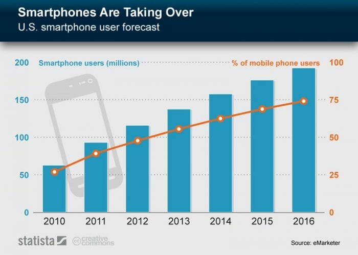 MORE MOBILES, MORE CUSTOMER