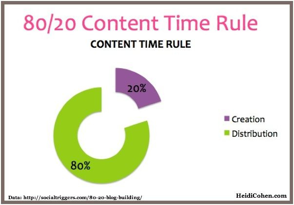 content time value